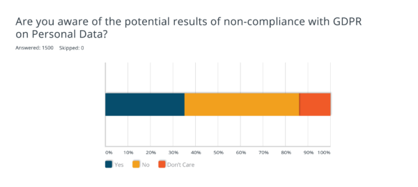 Awareness of Consequences of Non-Compliance
